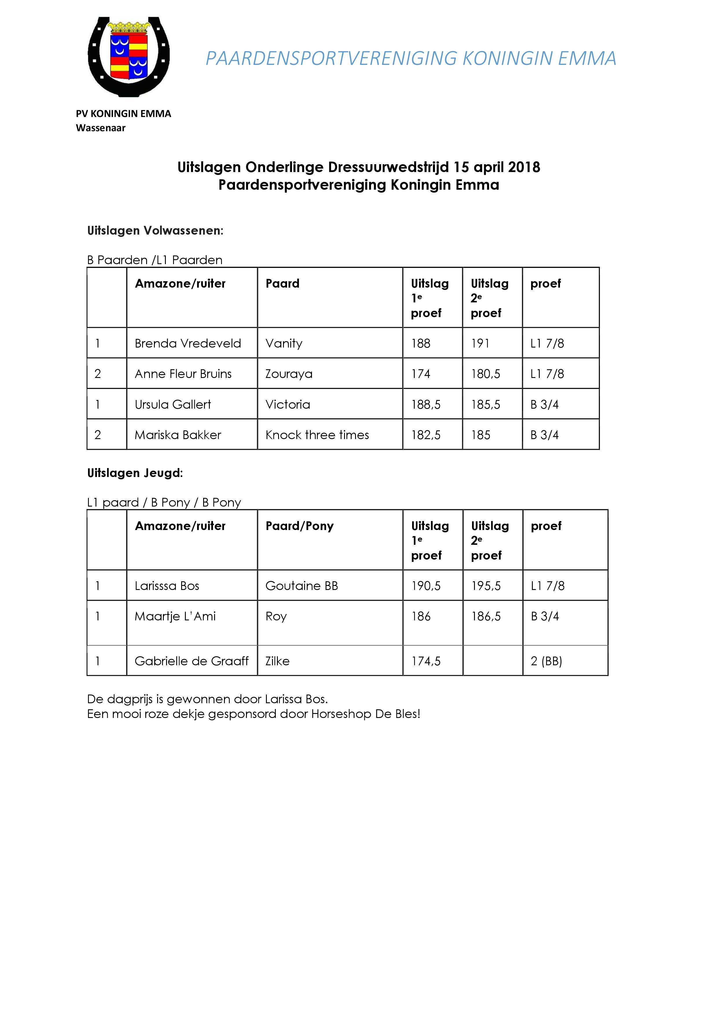 Uitslagen onderlinge dressuurwedstrijd 9 september